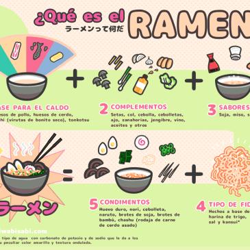 Infografía: ¿Qué es el ramen?